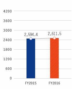 Total Liabilities, FY2015:2,594.4, FY2016:2,611.5