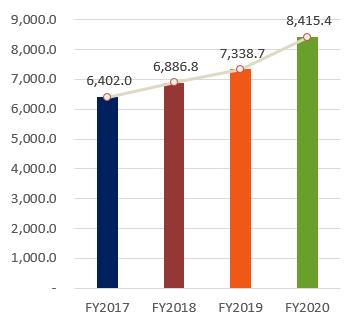 Total Assets, FY2017:6,402, FY2018:6,886.8, FY2019:7,338.7, FY2020:8,415.4