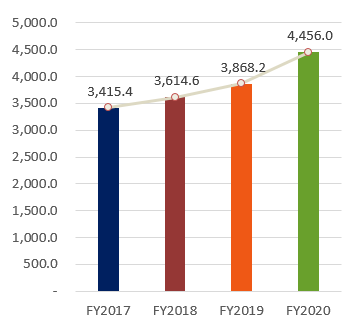 Total Equity, FY2017:3,415.4, FY2018:3,614.6, FY2019:3,868.2, FY2020:4,456.0