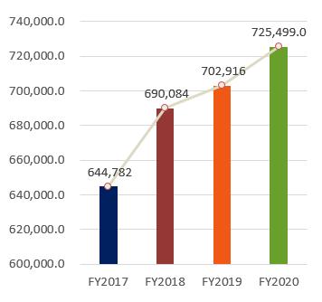 자산총계, FY2017:644,782, FY2018:690,084, FY2019:702,916, FY2020:725,499.0