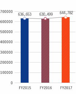 Tỷ lệ tổn thất, FY2015:636,653, FY2016:630,499, FY2017:644,782