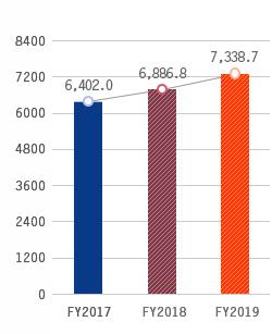 Tổng tài sản, FY2016:6,316.2, FY2017:6,629.3, FY2018:7,131.3