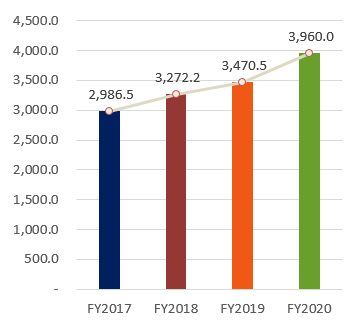 Nợ phải trả, FY2016:2,822.7, FY2017:3,092.6, FY2018:3,388.3, FY2019:3,470.5, FY2020:3,960.0